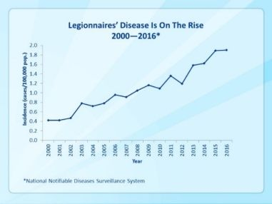 Legionnaires' disease is on the rise, 2000-2016